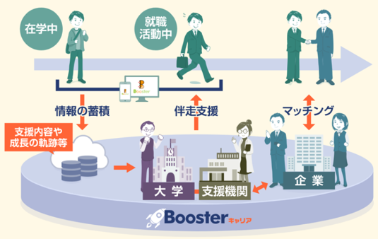Boosterキャリア