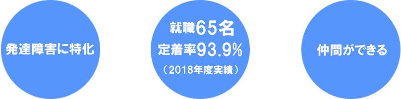 2018年度就職実績
