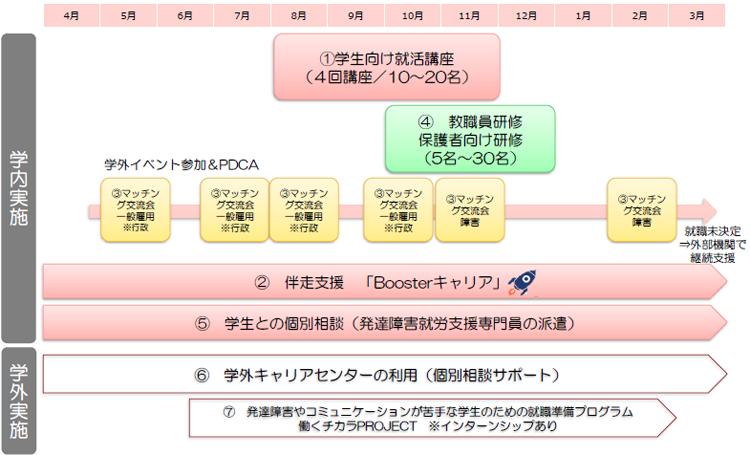 トータルサポートプログラム